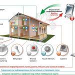 Преимущества и недостатки различных видов систем охранной сигнализации
